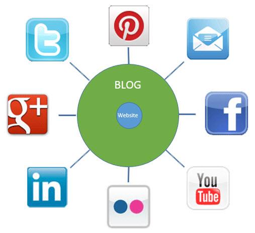 Digital marketing, Online marketing and Internet marketing tactics